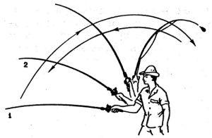 Як правильно робити закид спінінгом? Техніка закидання спінінга: перевірені способи для ідеальної риболовлі. Відео