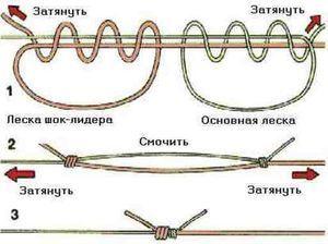 Правила зав`язування вузлів на прикладі