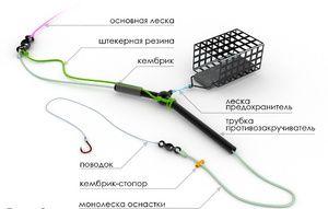 Інструкції для правильного складання снасті фідера