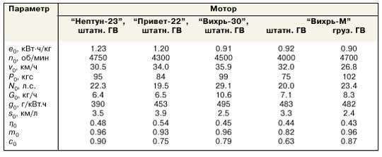 Інтервали параметрів економічного повного ходу при 3% -м допуск на величину e0 тягової роботи ПМ на 1 кг палива
