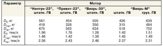 Паливна економічність підвісного мотора